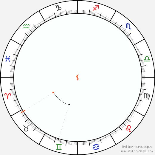 Lilith Retrograde Astro Calendar 1897