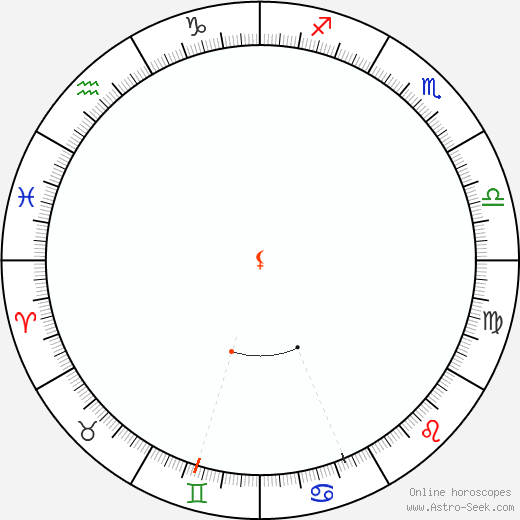 Lilith Retrograde Astro Calendar 1898