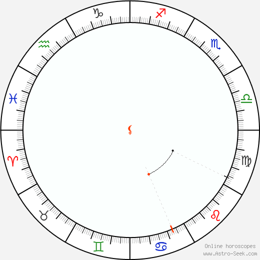 Lilith Retrograde Astro Calendar 1899