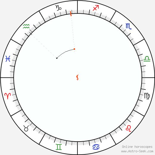 Lilith Retrograde Astro Calendar 1903
