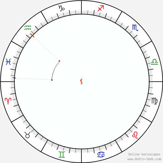 Lilith Retrograde Astro Calendar 1904