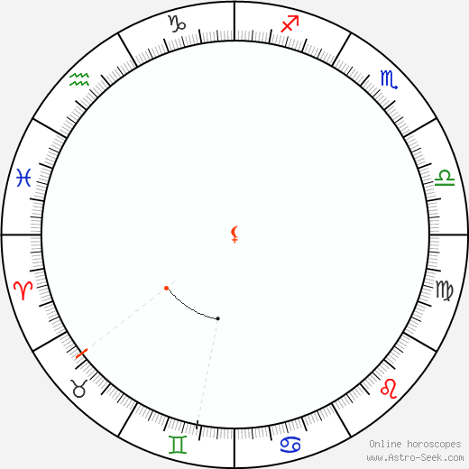 Lilith Retrograde Astro Calendar 1906