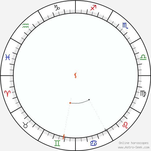 Lilith Retrograde Astro Calendar 1907