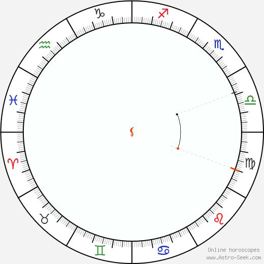 Lilith Retrograde Astro Calendar 1909