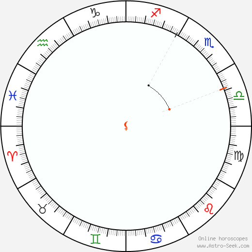 Lilith Retrograde Astro Calendar 1910