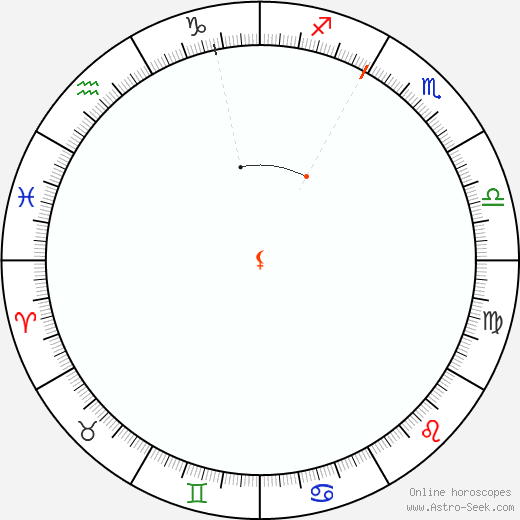 Lilith Retrograde Astro Calendar 1911