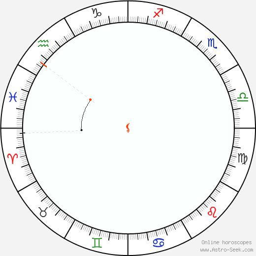 Lilith Retrograde Astro Calendar 1913