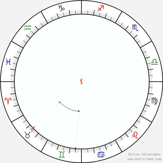 Lilith Retrograde Astro Calendar 1915