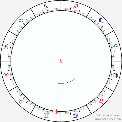Lilith Retrograde Astro Calendar 1916