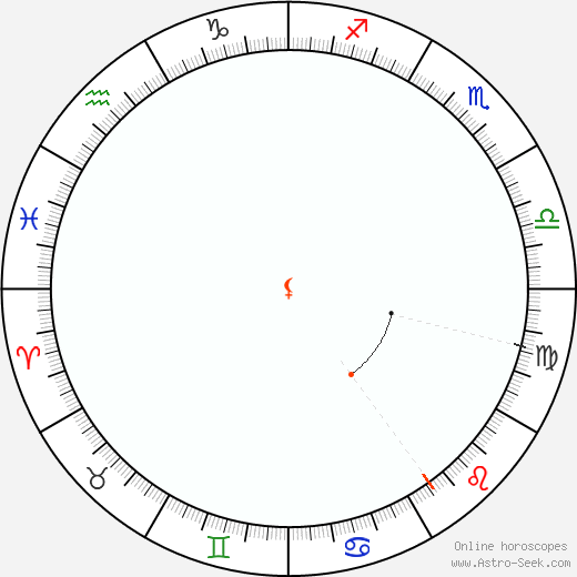 Lilith Retrograde Astro Calendar 1917
