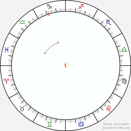 Lilith Retrograde Astro Calendar 1921