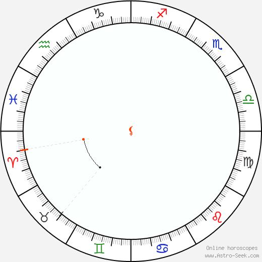 Lilith Retrograde Astro Calendar 1923
