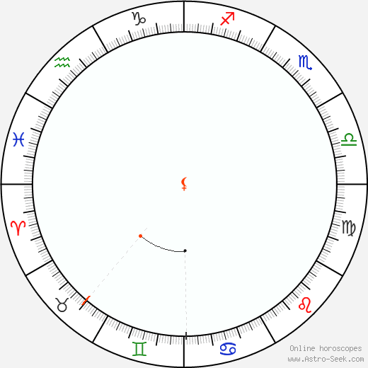 Lilith Retrograde Astro Calendar 1924