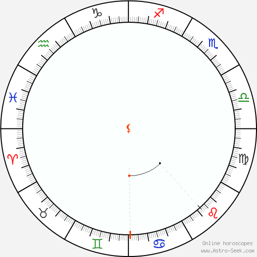 Lilith Retrograde Astro Calendar 1925