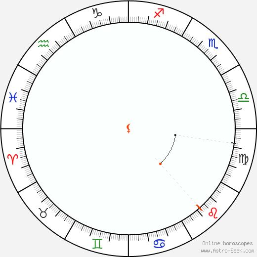 Lilith Retrograde Astro Calendar 1926