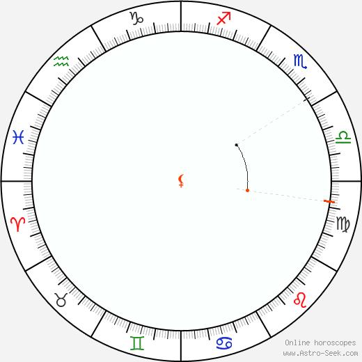 Lilith Retrograde Astro Calendar 1927
