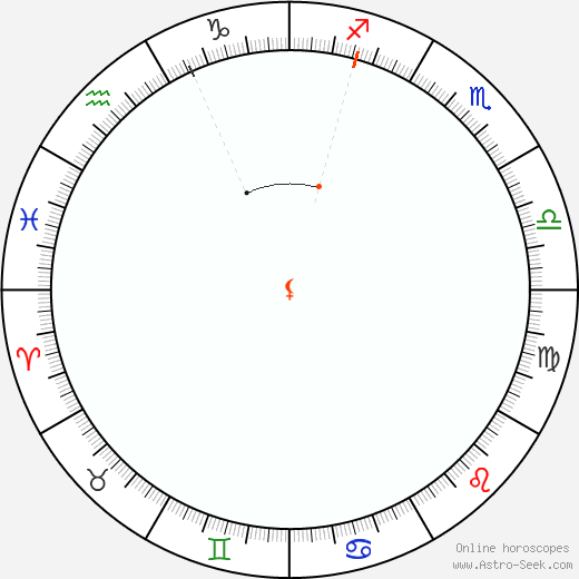 Lilith Retrograde Astro Calendar 1929