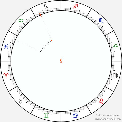 Lilith Retrograde Astro Calendar 1930