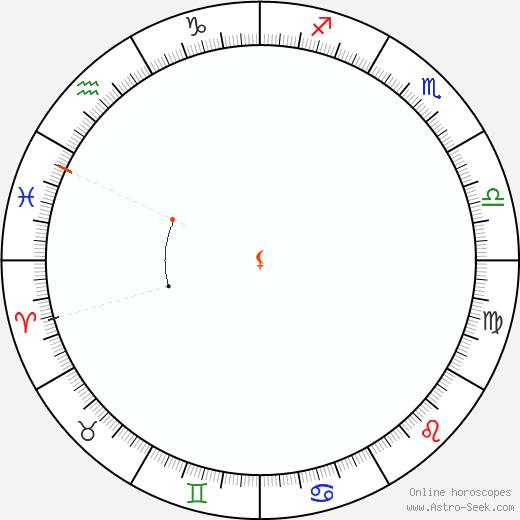 Lilith Retrograde Astro Calendar 1931