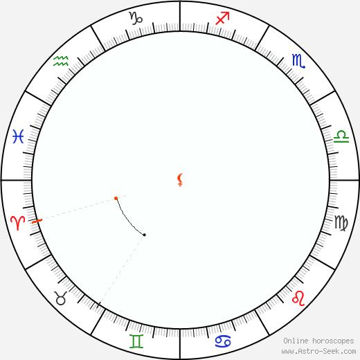Lilith Retrograde Astro Calendar 1932