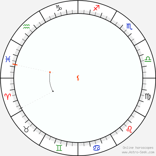 Lilith Retrograde Astro Calendar 1949