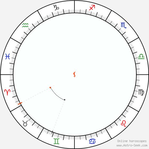 Lilith Retrograde Astro Calendar 1950
