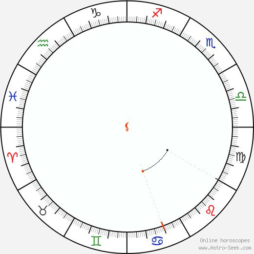 Lilith Retrograde Astro Calendar 1952