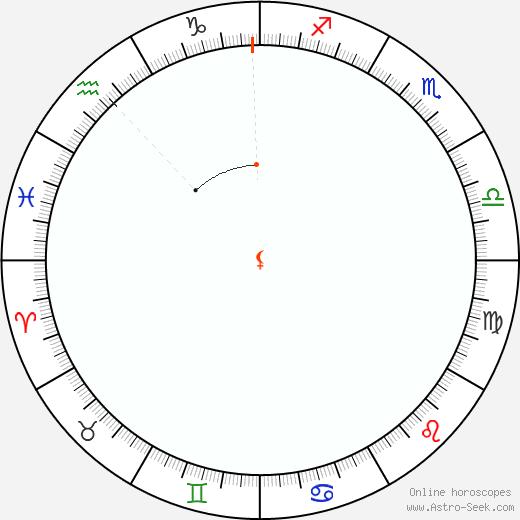 Lilith Retrograde Astro Calendar 1956