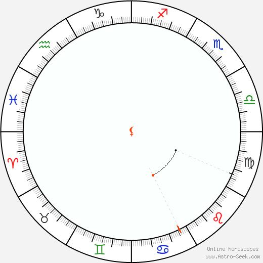 Lilith Retrograde Astro Calendar 1961