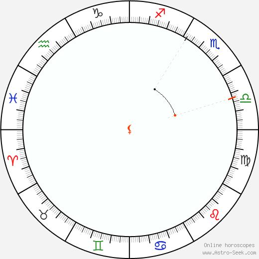 Lilith Retrograde Astro Calendar 1963