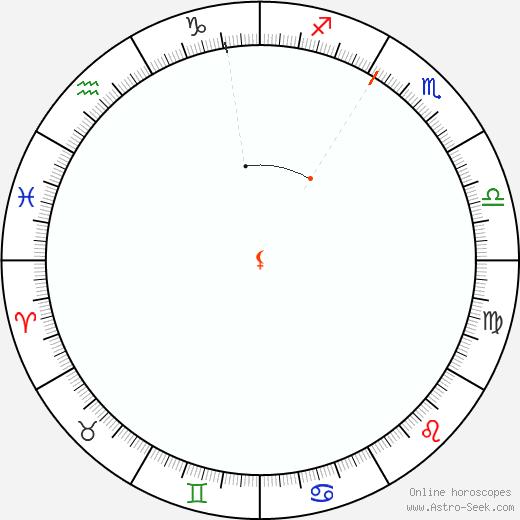 Lilith Retrograde Astro Calendar 1964