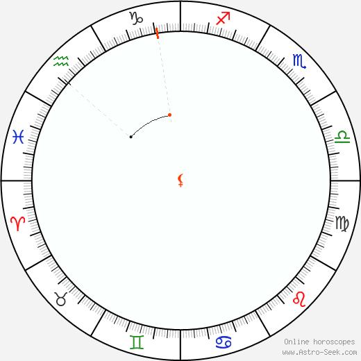 Lilith Retrograde Astro Calendar 1965