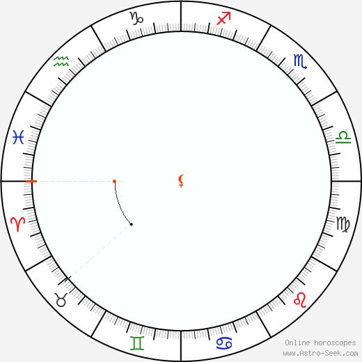 Lilith Retrograde Astro Calendar 1967