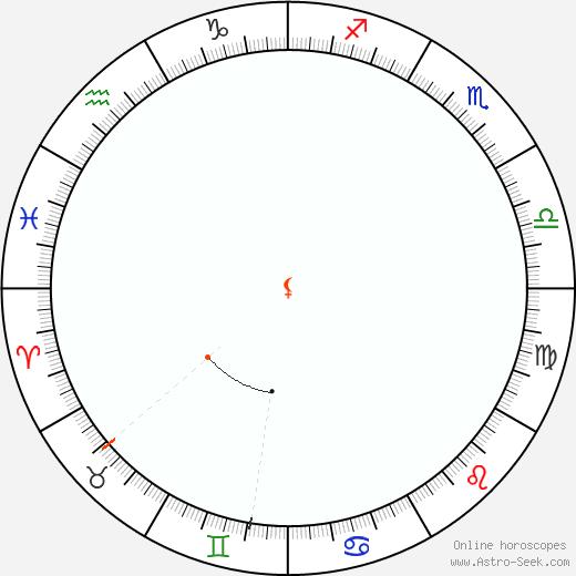Lilith Retrograde Astro Calendar 1968