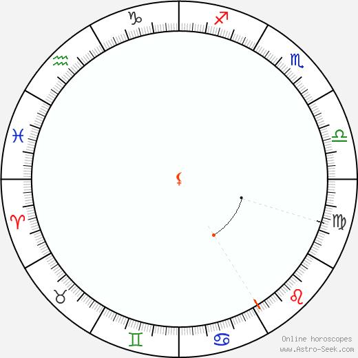 Lilith Retrograde Astro Calendar 1970