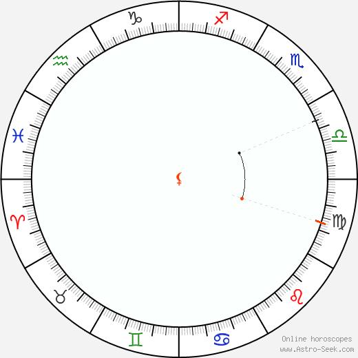 Lilith Retrograde Astro Calendar 1971