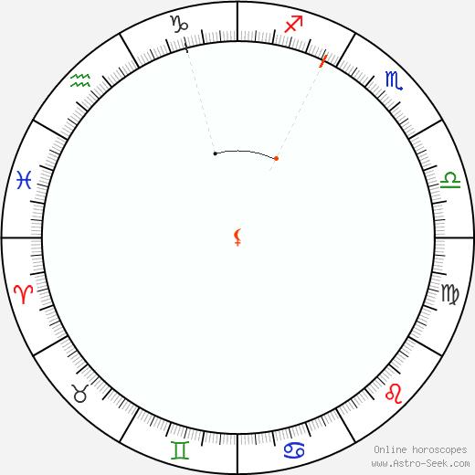 Lilith Retrograde Astro Calendar 1973