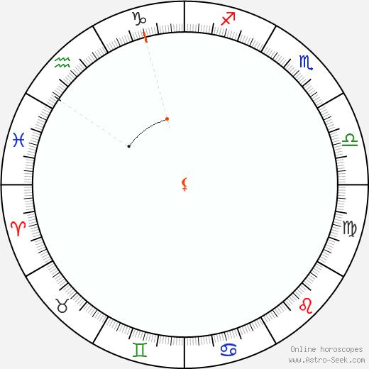 Lilith Retrograde Astro Calendar 1974
