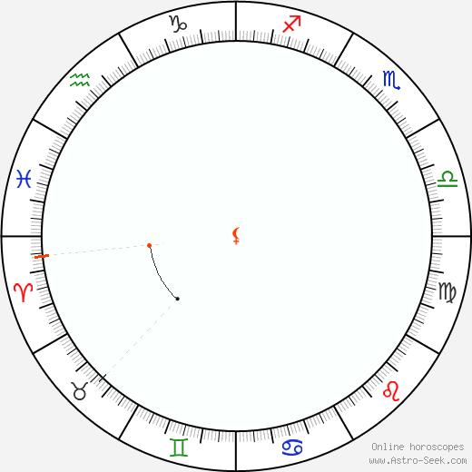 Lilith Retrograde Astro Calendar 1976