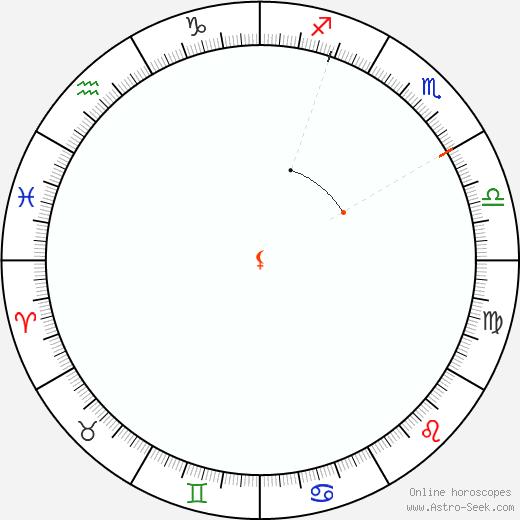 Lilith Retrograde Astro Calendar 1981