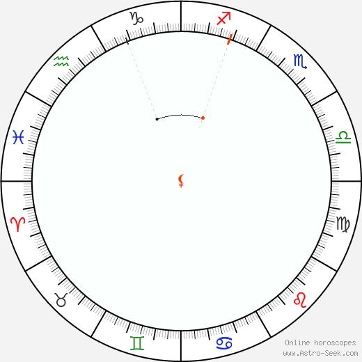 Lilith Retrograde Astro Calendar 1982