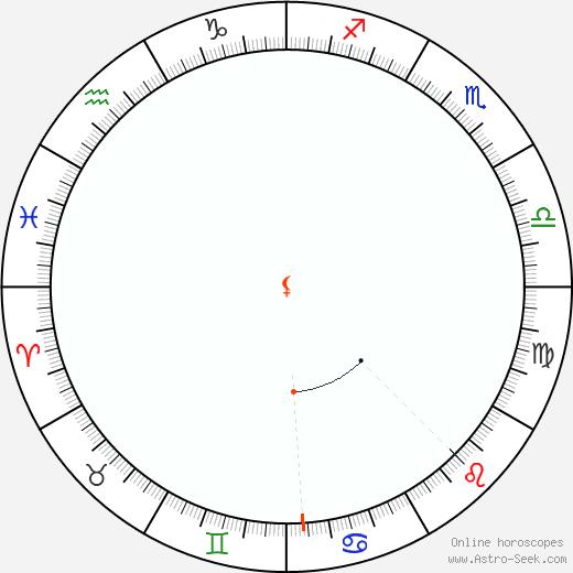 Lilith Retrograde Astro Calendar 1987