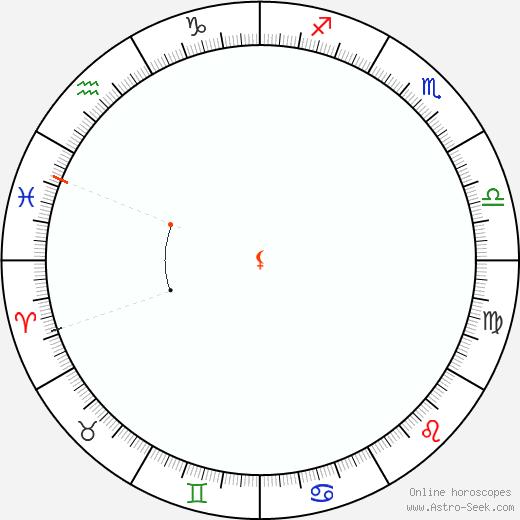 Lilith Retrograde Astro Calendar 1993
