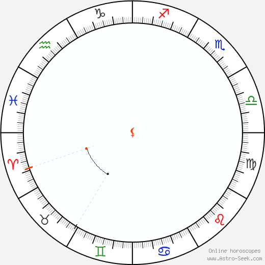 Lilith Retrograde Astro Calendar 1994