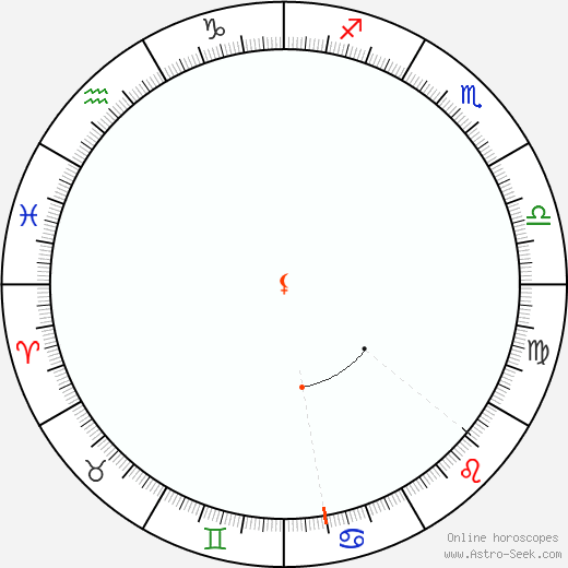Lilith Retrograde Astro Calendar 1996