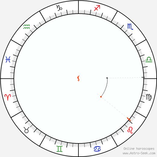 Lilith Retrograde Astro Calendar 1997