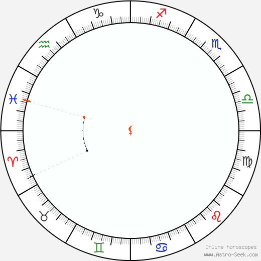 Lilith Retrograde Astro Calendar 2002
