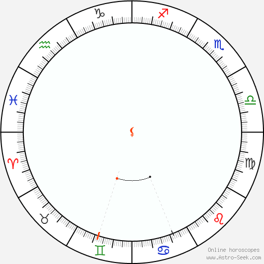 Lilith Retrograde Astro Calendar 2013