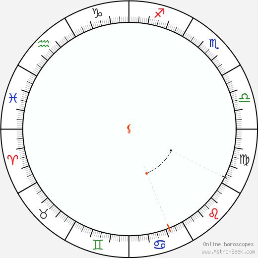 Lilith Retrograde Astro Calendar 2014