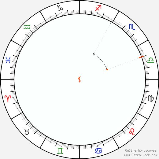 Lilith Retrograde Astro Calendar 2025